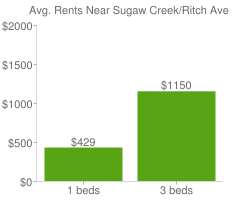 Graph of average rent prices for Sugaw Creek/Ritch Ave Charlotte