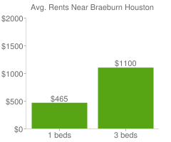 Graph of average rent prices for Braeburn Houston