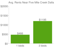 Graph of average rent prices for Five Mile Creek Dallas