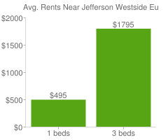 Graph of average rent prices for Jefferson Westside Eugene