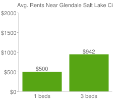 Graph of average rent prices for Glendale Salt Lake City