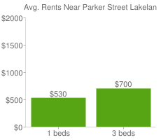 Graph of average rent prices for Parker Street Lakeland