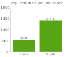 Graph of average rent prices for Clear Lake Houston