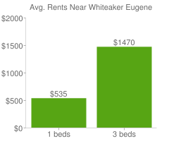 Graph of average rent prices for Whiteaker Eugene