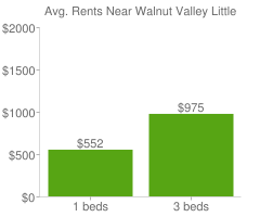 Graph of average rent prices for Walnut Valley Little Rock
