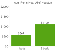 Graph of average rent prices for Alief Houston
