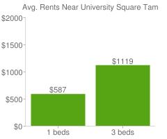 Graph of average rent prices for University Square Tampa
