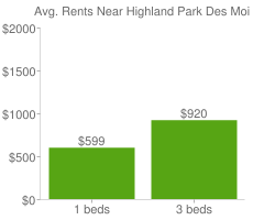 Graph of average rent prices for Highland Park Des Moines