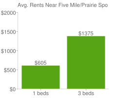 Graph of average rent prices for Five Mile/Prairie Spokane