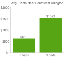 Graph of average rent prices for Southwest Arlington