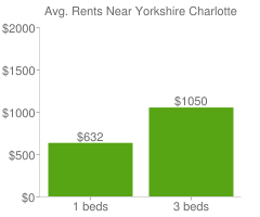 Graph of average rent prices for Yorkshire Charlotte
