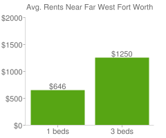 Graph of average rent prices for Far West Fort Worth