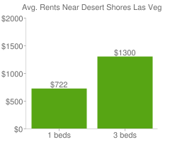 Graph of average rent prices for Desert Shores Las Vegas