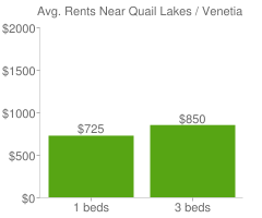 Graph of average rent prices for Quail Lakes / Venetian Bridges Stockton