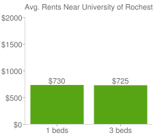 Graph of average rent prices for University of Rochester