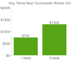 Graph of average rent prices for Countryside Woods Vancouver