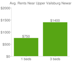 Graph of average rent prices for Upper Vailsburg Newark