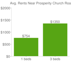 Graph of average rent prices for Prosperity Church Road Charlotte