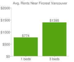Graph of average rent prices for Fircrest Vancouver