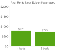Graph of average rent prices for Edison Kalamazoo