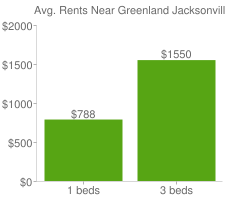 Graph of average rent prices for Greenland Jacksonville