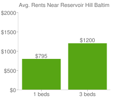 Graph of average rent prices for Reservoir Hill Baltimore
