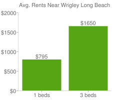 Graph of average rent prices for Wrigley Long Beach