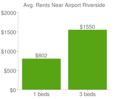 Graph of average rent prices for Airport Riverside