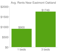 Graph of average rent prices for Eastmont Oakland