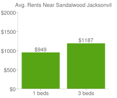 Graph of average rent prices for Sandalwood Jacksonville