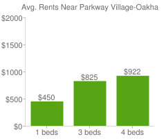 Graph of average rent prices for Parkway Village-Oakhaven Memphis