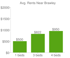 Graph of average rent prices for Brawley