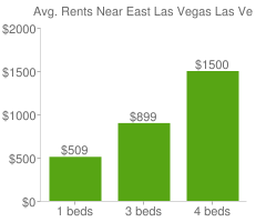 Graph of average rent prices for East Las Vegas Las Vegas