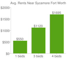 Graph of average rent prices for Sycamore Fort Worth
