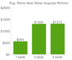 Graph of average rent prices for Belair Augusta-Richmond County