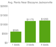 Graph of average rent prices for Biscayne Jacksonville