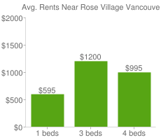 Graph of average rent prices for Rose Village Vancouver
