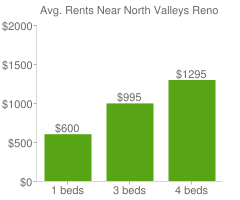 Graph of average rent prices for North Valleys Reno