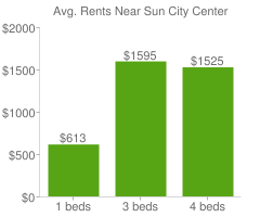 Graph of average rent prices for Sun City Center