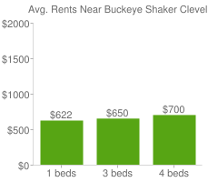 Graph of average rent prices for Buckeye Shaker Cleveland