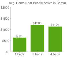 Graph of average rent prices for People Active in Community Effort San Antonio