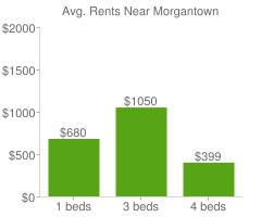 Graph of average rent prices for Morgantown