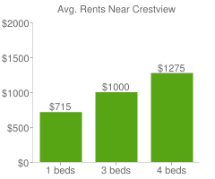 Graph of average rent prices for Crestview