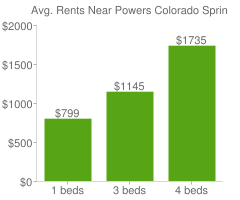 Graph of average rent prices for Powers Colorado Springs