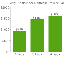 Graph of average rent prices for Northlake Park at Lake Nona Orlando
