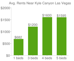 Graph of average rent prices for Kyle Canyon Las Vegas