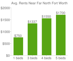 Graph of average rent prices for Far North Fort Worth