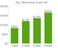 Graph of average rent prices for Sugar Hill