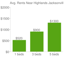 Graph of average rent prices for Highlands Jacksonville