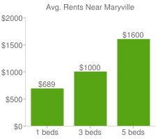 Graph of average rent prices for Maryville